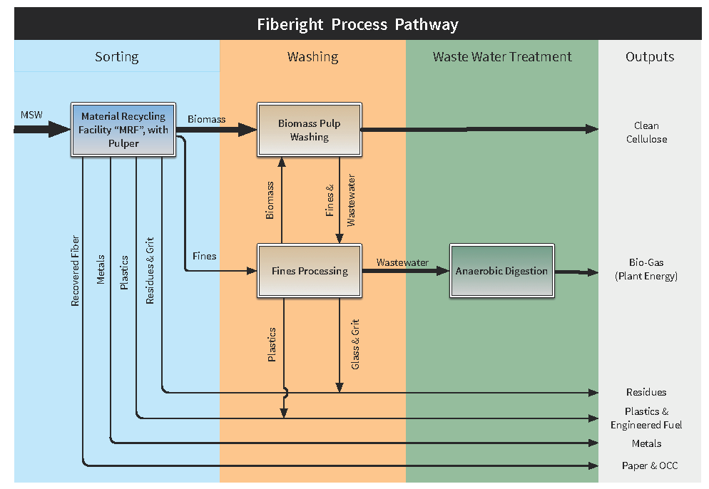 fiberight process pathway from sorting to washing to waste water treatment to outputs